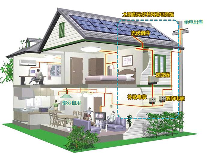 光伏发电:        光伏发电是利用半导体界面的光生伏特效应而将光能